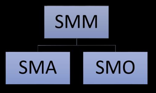 SMM_Mindmap